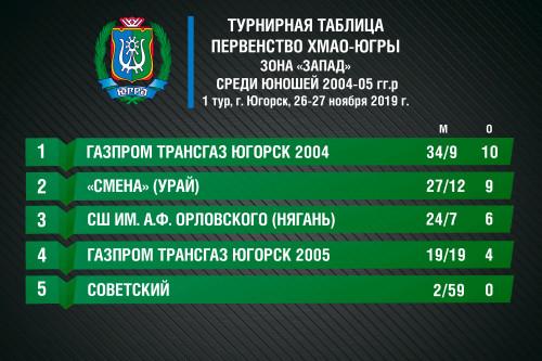 турнирная-таблица-Округ-2004-05-гг.р