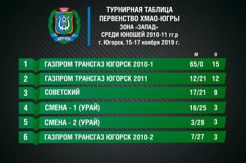 турнирная-таблица-Округ-2020-11