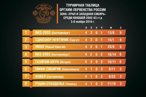 2019-11-06-турнирная-таблица-Оргих-первенство