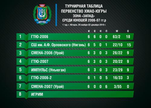 турнирная-таблица-Округ-2006-07-гг.р-copy