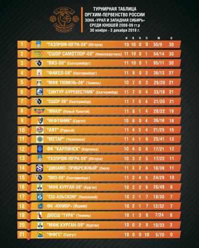 турнирная-таблица-Оргих-первенство-2008-09