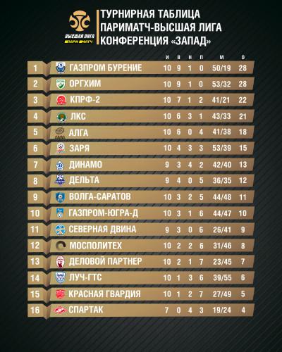 2019-11-30-турнирная-таблица-ВЛ