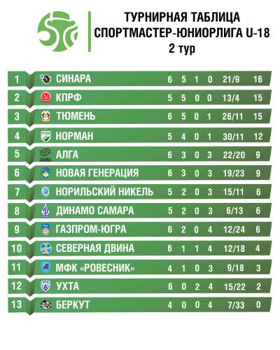 2019-12-20 турнирная таблица Юниорлига U-18 сайт