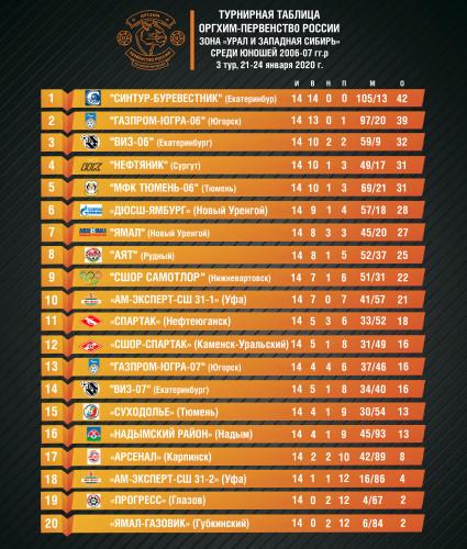 турнирная-таблица-Оргих-первенство-2006-07