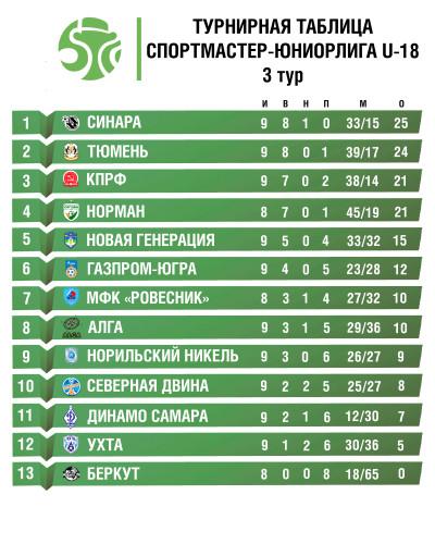 турнирная-таблица-Юниорлига-U-18_сайт