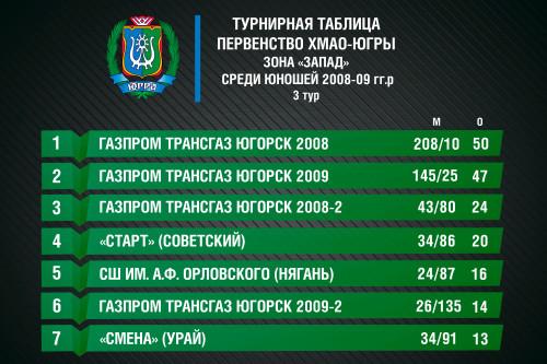 турнирная таблица Округ 2008-09 гг.р