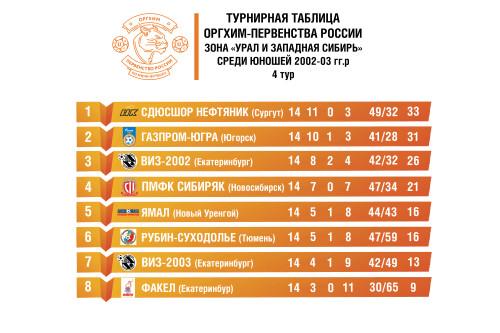 турнирная-таблица-Оргих-первенство-сайт