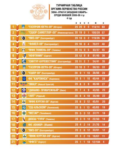 турнирная таблица Оргих первенство 2008-09 сайт