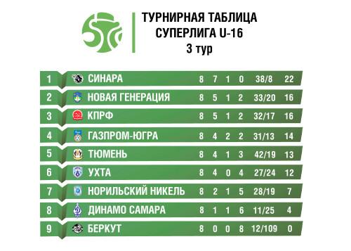 турнирная-таблица-Суперлига-U-16-сайт