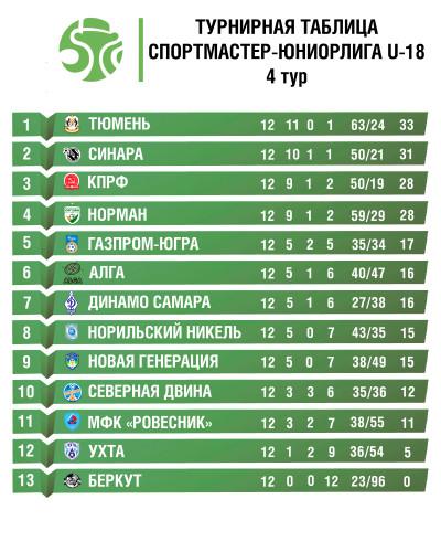 турнирная-таблица-Юниорлига-U-18-сайт